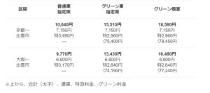 JR西日本 銀河 値段表